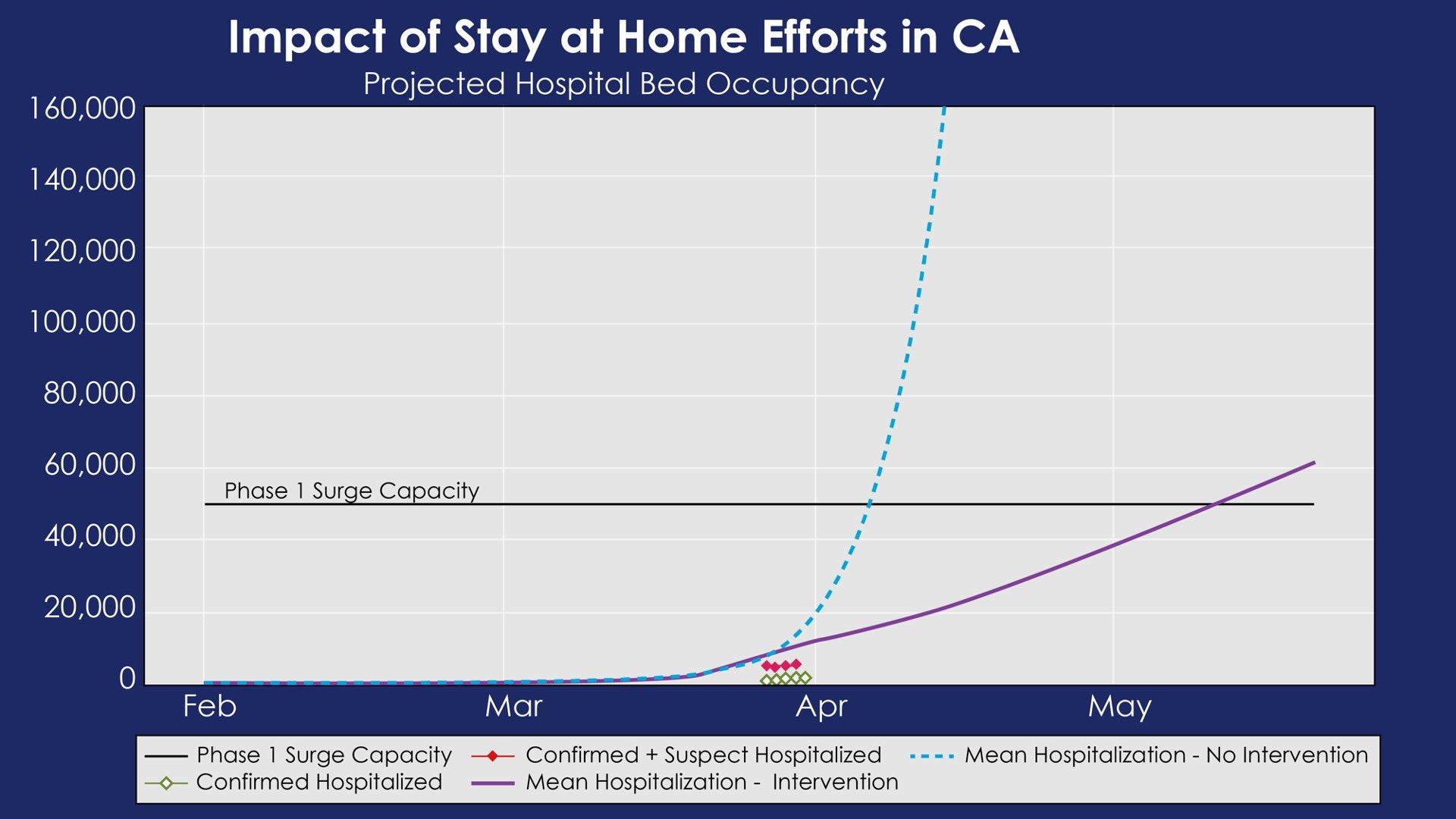COVID-19 Projected Impact Curve, https://twitter.com/GavinNewsom/status/1245492078013906944